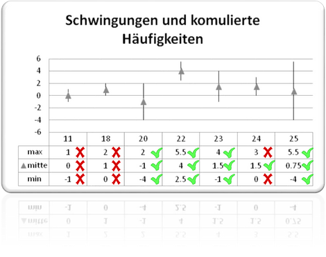 Lastdatenauswerten, Schwingungsanalyse, Condition Monitoring, Predictive Maintenance